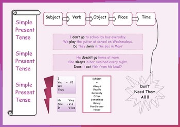 Present Simple Poster for ESL Students
