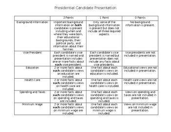 Presidential Candidate Presentation Rubric