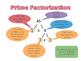 Prime Factorisation Foldable
