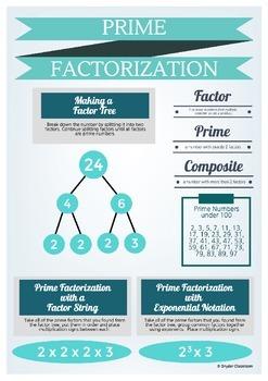 Prime Factorization Infographic