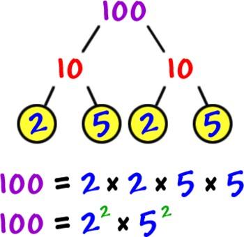 Prime Factorizations for 2 through 100