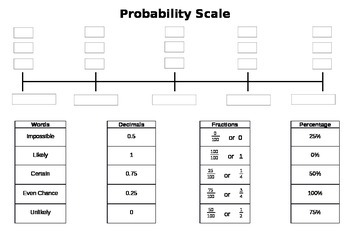 Probability Scale (Editable)