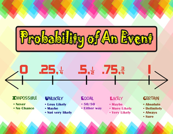 Probability of an Event {Probability Poster}