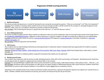 Progression of Math Learning Activities