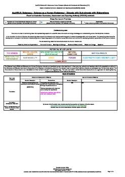 Progressive Framework AusVELS Science AC - Science as a Hu