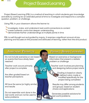 Project Based Learning (PBL) | Create a Small Business / F