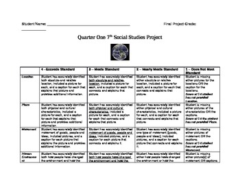 Project:  Five Themes on Your Hometown RUBRIC
