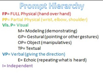 Prompt Hierarchy Cards