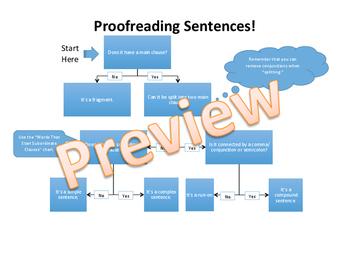 Proofreading Sentence Cheat Sheet