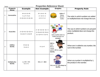 Properties Reference Sheet and Chart (7th & 8th Grade)