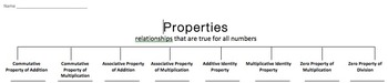 Properties Sort