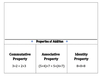 Properties of Addition Foldable