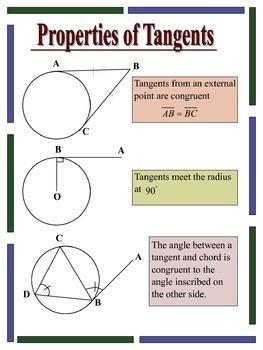 Properties of Tangents