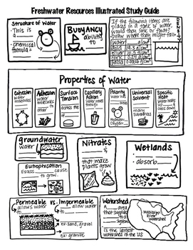 Properties of Water and Freshwater Resources Illustrated S
