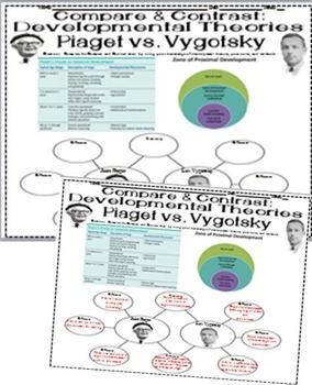 Psychology Piaget & Vygotksy Compare Contrast for Developm