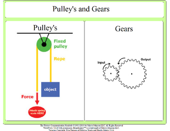 Pulleys and Gears Sort