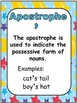Punctuation Marks Circus Theme Anchor Charts Posters