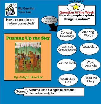 Pushing Up the Sky SmartBoard Menu