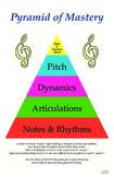 Pyramid of Mastery