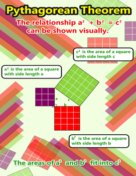 Pythagorean Theorem Poster and Cards for Students Math Journal