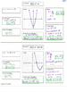 Quadratic Equations Concept Map