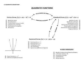 Quadratic Functions Concept Map