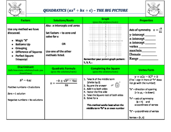Quadratics - The Big Picture