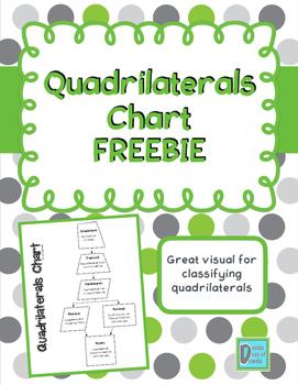 Quadrilaterals Classification Chart FREEBIE
