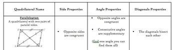 Quadrilaterals Properties Graphic Organizer