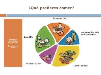 Que prefieres comer?  (Realidades 1 3B) Vocabulary input a