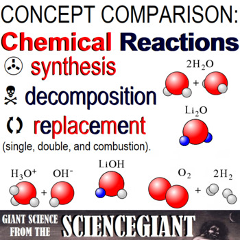 Question Exploration: What Are Chemical Reactions
