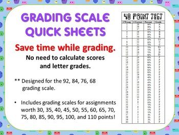 Quick Grade - Grading Scale Score Sheets -designed for 100
