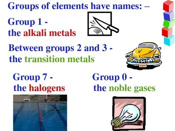 Quick Review of Atoms and the Periodic Table - Handout & S