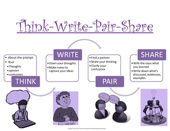 RA Readers Apprenticeship Think-Write-Pair-Share