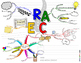 RACE WRITING STRATEGY ACTIVITY: MIND MAPS, CREATIVITY, TEA
