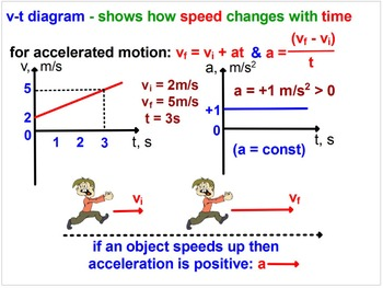 ACCELERATED MOTION. MY PHYSICS LESSONS. Problems, Graphs,