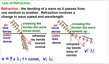PHYSICS: WAVES: Reflection, Refraction, Diffraction. Test/