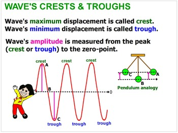 PHYSICS LESSONS: What Are Waves? Properties Of Waves. Test