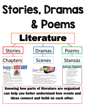 RL.5 Stories, Dramas, and Poems