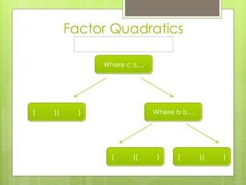 RNE.6 Factoring Flow Chart