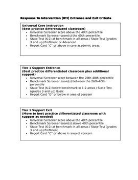 RTI Entrance and Exit Criteria