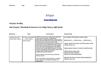 RTI Reference Guide: RTI goals and interventions for Reading