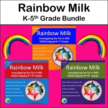 Rainbow Milk:  An Experiment Exploring the Fat in Milk