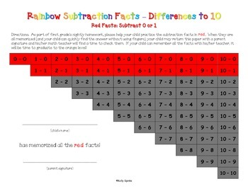 Rainbow Subtraction: For mastery of all differences to ten