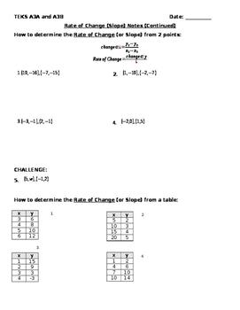 Rate of Change Slope Notes: Point Slope Formula