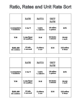 Ratio Rate & Unit Rate Sorting Activity