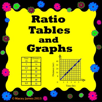 Ratio Tables and Graphs