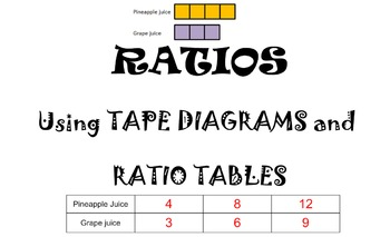 EXPLORE RATIOS Using Tape Diagrams and Ratio Tables Smartb