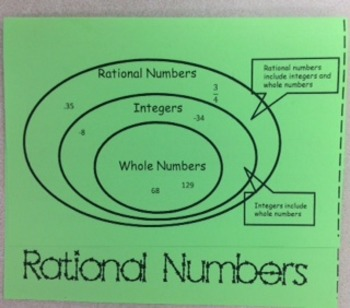 Rational Numbers Only Foldable