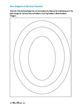 Rational Numbers using Venn Diagrams